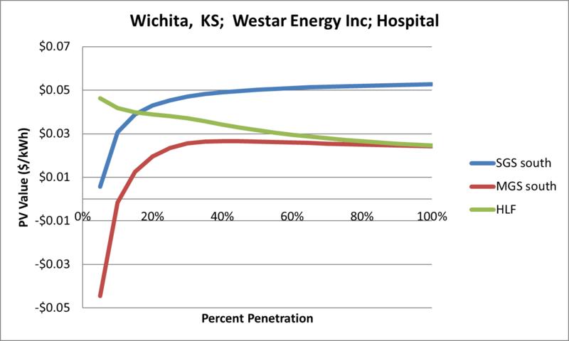 File:SVHospital Wichita KS Westar Energy Inc.png