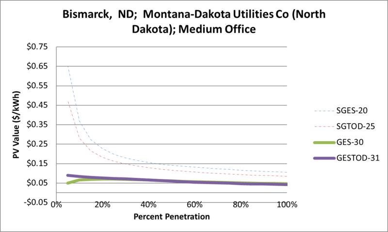 File:SVMediumOffice Bismarck ND Montana-Dakota Utilities Co (North Dakota).png