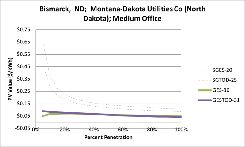 File:SVMediumOffice Bismarck ND Montana-Dakota Utilities Co (North Dakota).png