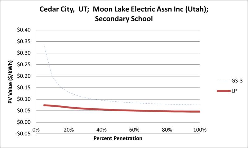 File:SVSecondarySchool Cedar City UT Moon Lake Electric Assn Inc (Utah).png