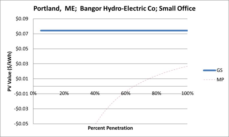 File:SVSmallOffice Portland ME Bangor Hydro-Electric Co.png