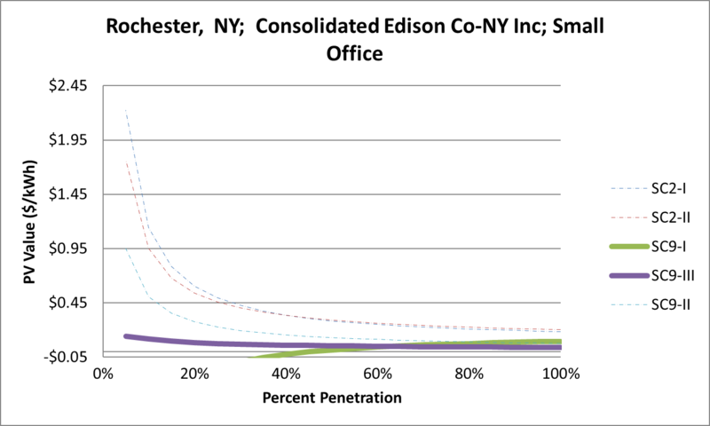 File:SVSmallOffice Rochester NY Consolidated Edison Co-NY Inc.png