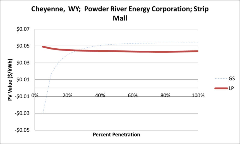 File:SVStripMall Cheyenne WY Powder River Energy Corporation.png