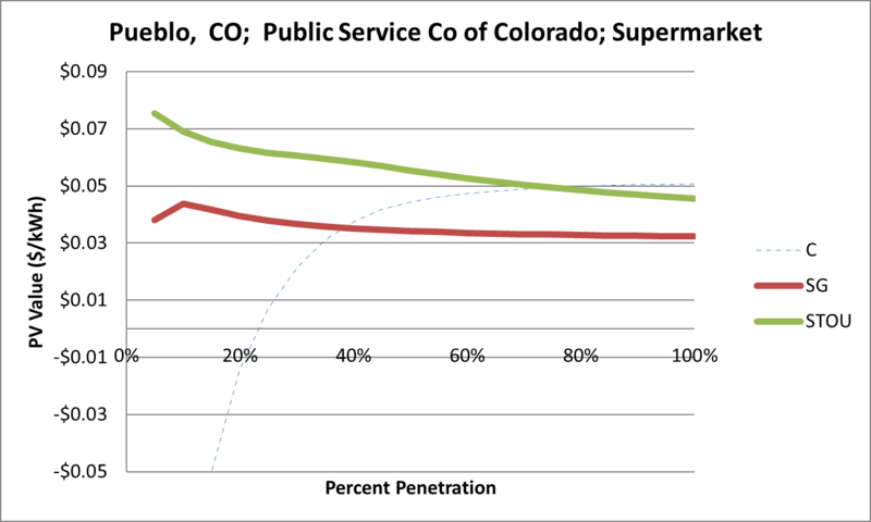 File:SVSupermarket Pueblo CO Public Service Co of Colorado.png