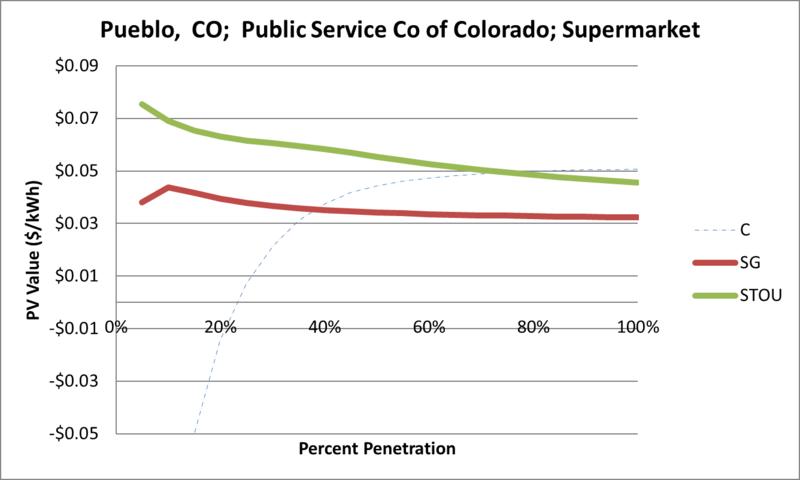 File:SVSupermarket Pueblo CO Public Service Co of Colorado.png