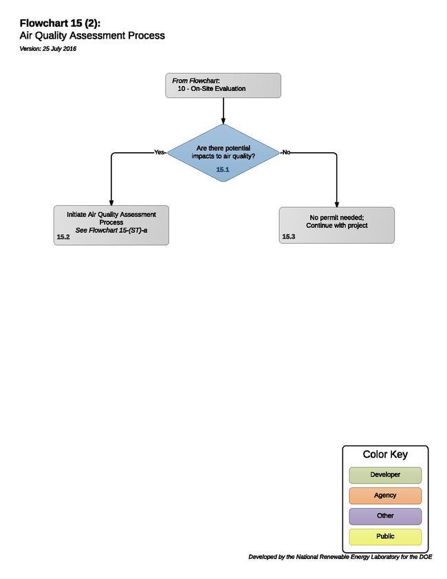 15AirQualityAssessmentProcess.pdf