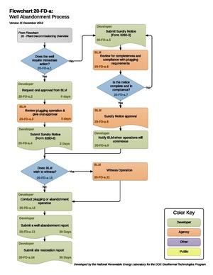 20FDAWellAbandonmentProcess.pdf