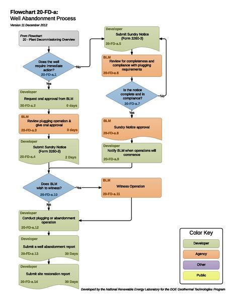 File:20FDAWellAbandonmentProcess.pdf