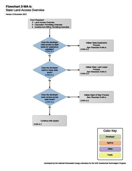 File:3-WA-b - Land Access Overview.pdf
