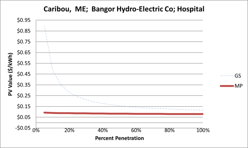 File:SVHospital Caribou ME Bangor Hydro-Electric Co.png