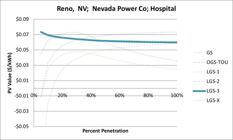 File:SVHospital Reno NV Nevada Power Co.png