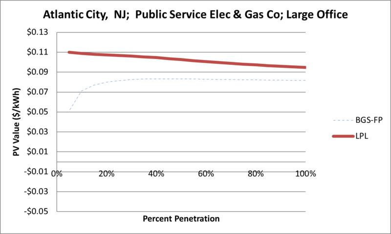 File:SVLargeOffice Atlantic City NJ Public Service Elec & Gas Co.png