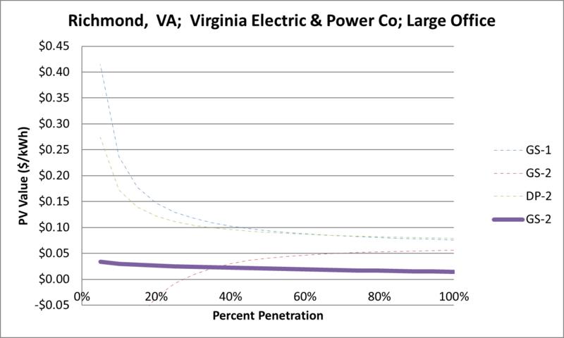 File:SVLargeOffice Richmond VA Virginia Electric & Power Co.png