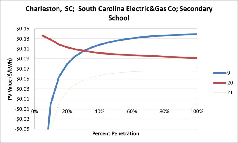 File:SVSecondarySchool Charleston SC South Carolina Electric&Gas Co.png