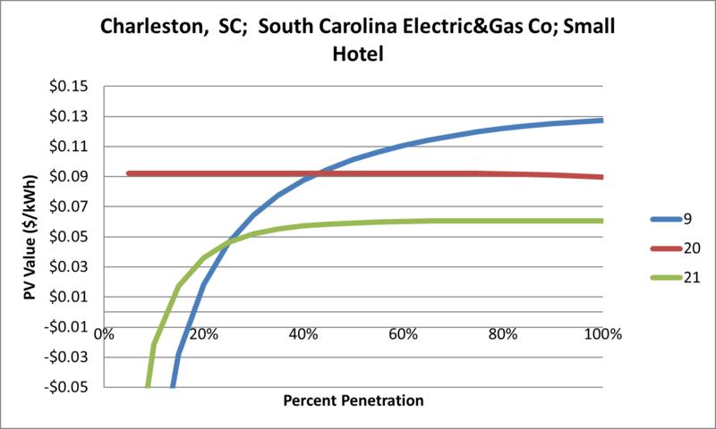 File:SVSmallHotel Charleston SC South Carolina Electric&Gas Co.png