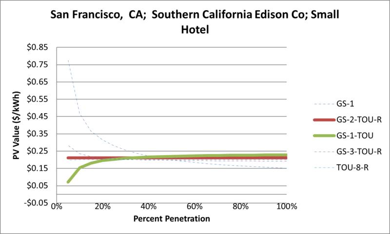 File:SVSmallHotel San Francisco CA Southern California Edison Co.png