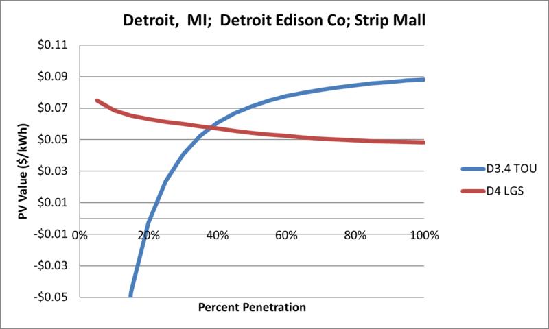 File:SVStripMall Detroit MI Detroit Edison Co.png