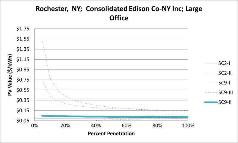 File:SVLargeOffice Rochester NY Consolidated Edison Co-NY Inc.png