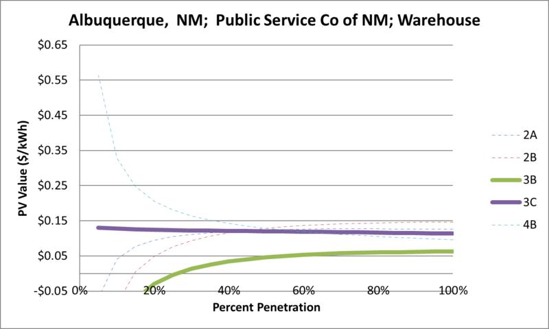 File:SVWarehouse Albuquerque NM Public Service Co of NM.png