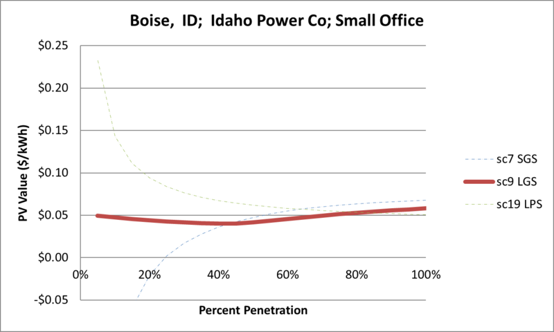 File:SVSmallOffice Boise ID Idaho Power Co.png