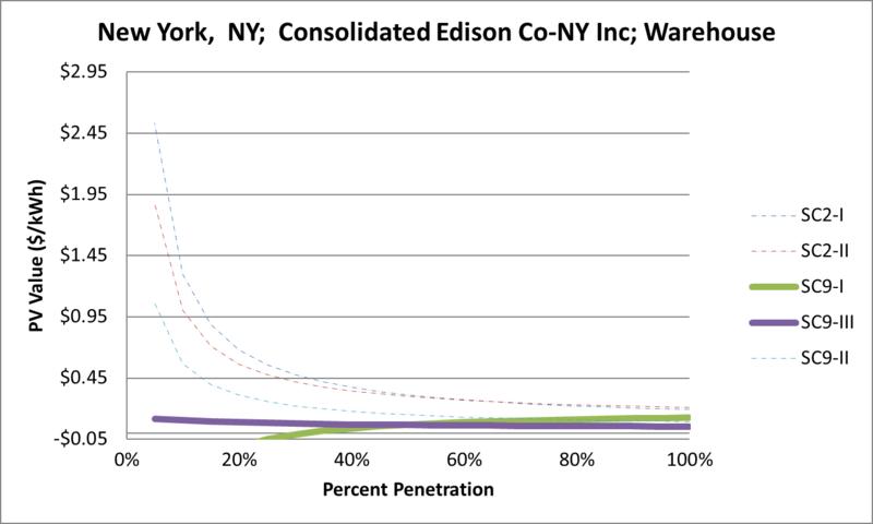 File:SVWarehouse New York NY Consolidated Edison Co-NY Inc.png