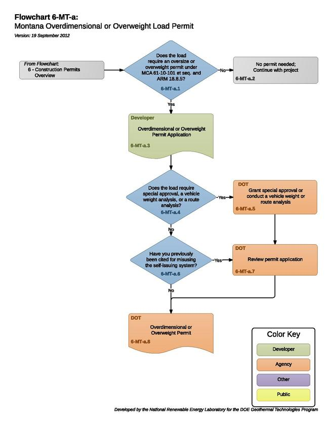 06MTAMontanaOverdimensionalOrOverweightLoadPermit (1).pdf