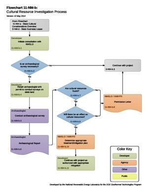 11-NM-b Cultural Resource Investigation Process.pdf