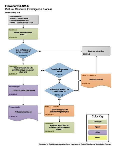 File:11-NM-b Cultural Resource Investigation Process.pdf