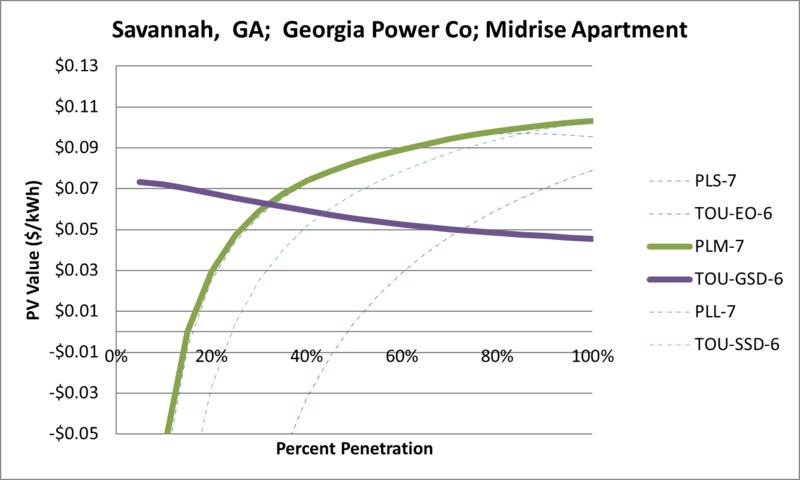 File:SVMidriseApartment Savannah GA Georgia Power Co.png