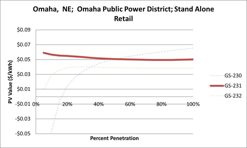 File:SVStandAloneRetail Omaha NE Omaha Public Power District.png