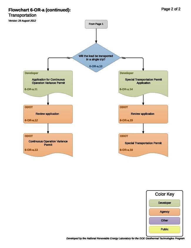 06ORATransportationPermit.pdf