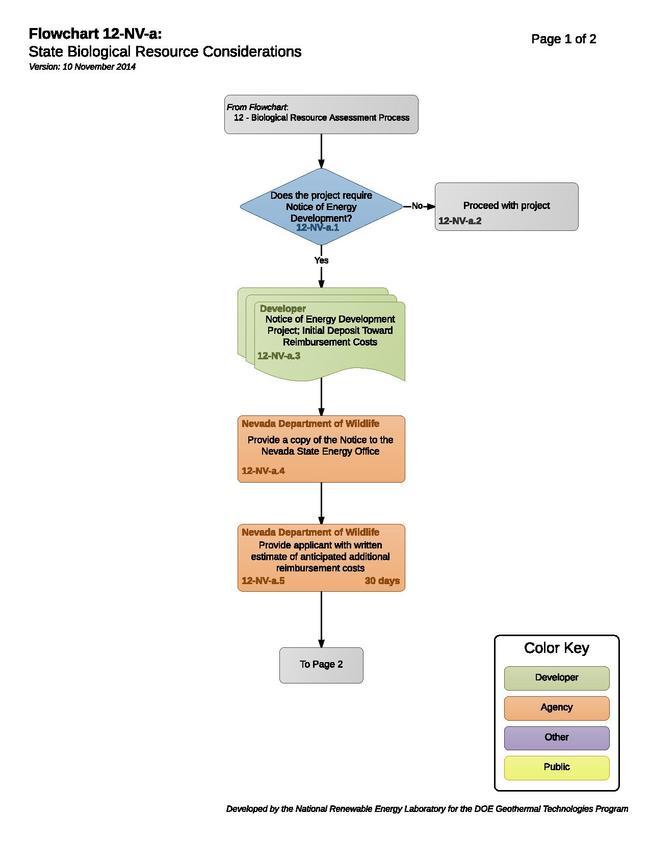 12NVAFloraFaunaConsiderations.pdf