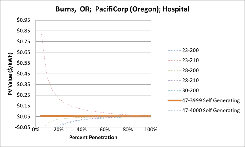 File:SVHospital Burns OR PacifiCorp (Oregon).png