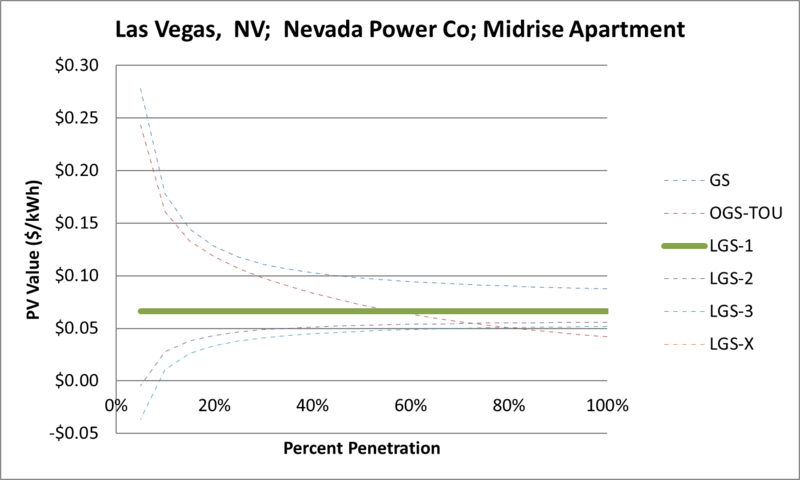 File:SVMidriseApartment Las Vegas NV Nevada Power Co.png