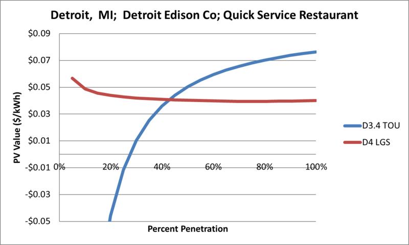 File:SVQuickServiceRestaurant Detroit MI Detroit Edison Co.png