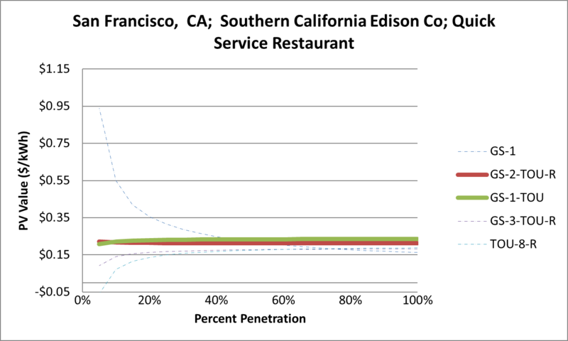 File:SVQuickServiceRestaurant San Francisco CA Southern California Edison Co.png