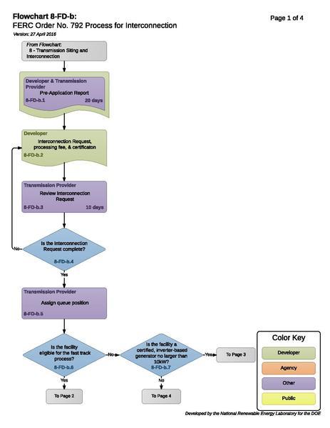 File:08FDBFERCOrderNo.792Process.pdf
