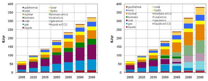 File:Global Electricity Generation.jpg