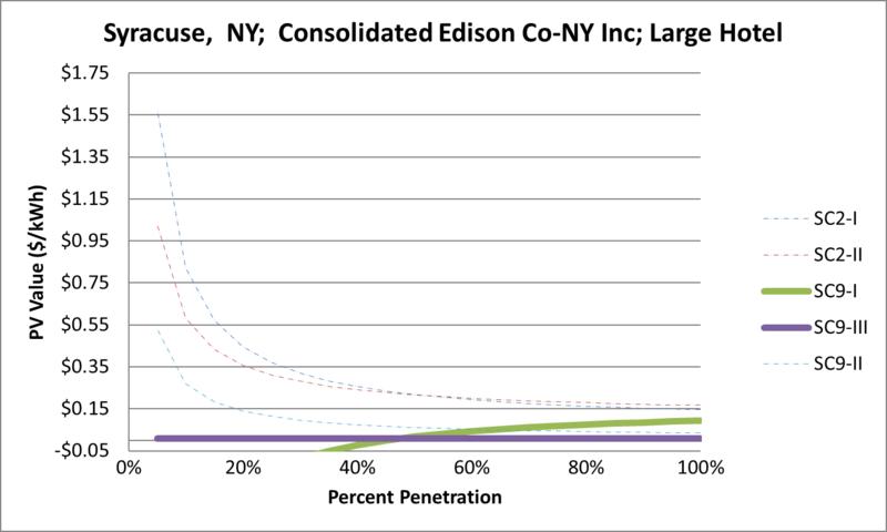 File:SVLargeHotel Syracuse NY Consolidated Edison Co-NY Inc.png