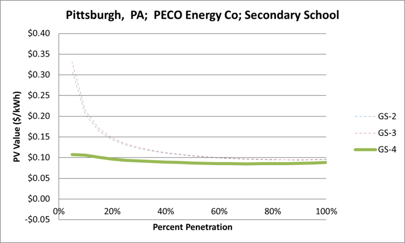 File:SVSecondarySchool Pittsburgh PA PECO Energy Co.png