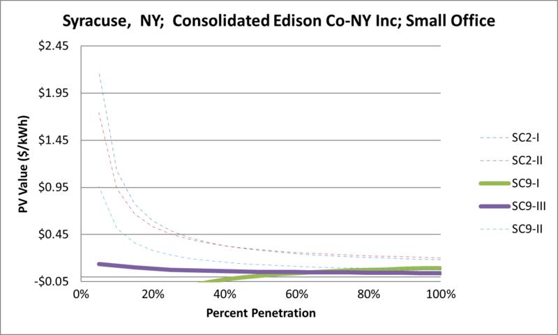 File:SVSmallOffice Syracuse NY Consolidated Edison Co-NY Inc.png