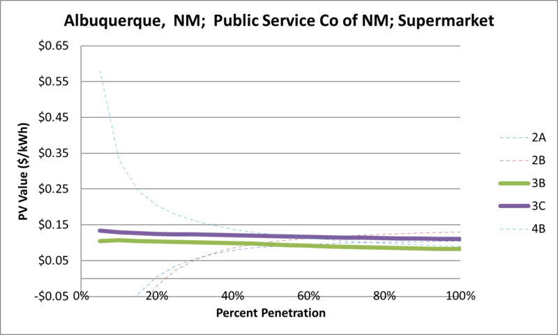 File:SVSupermarket Albuquerque NM Public Service Co of NM.png