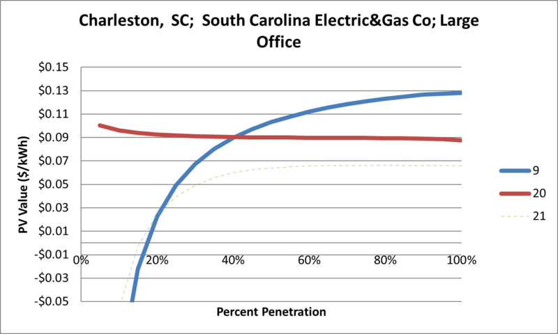 File:SVLargeOffice Charleston SC South Carolina Electric&Gas Co.png