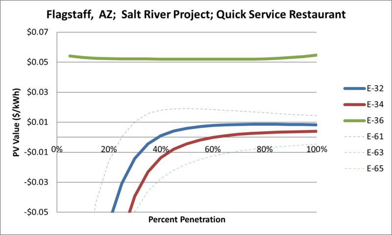 File:SVQuickServiceRestaurant Flagstaff AZ Salt River Project.png