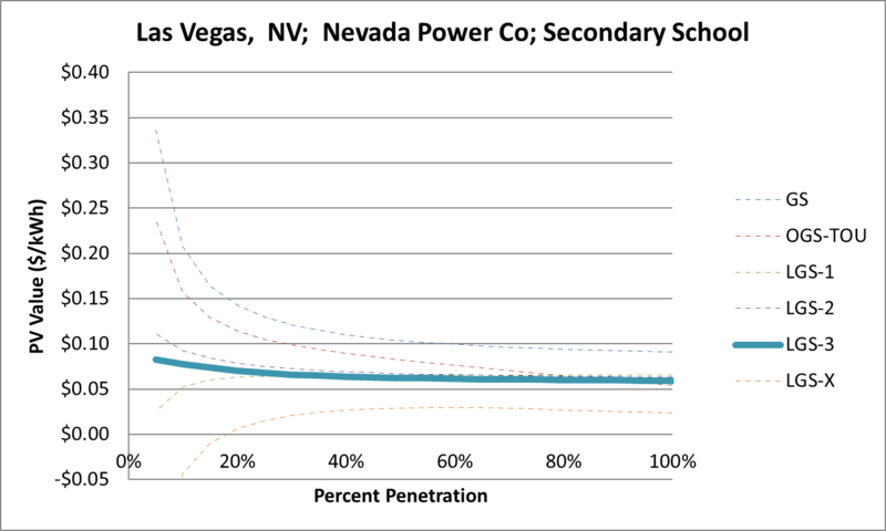 File:SVSecondarySchool Las Vegas NV Nevada Power Co.png
