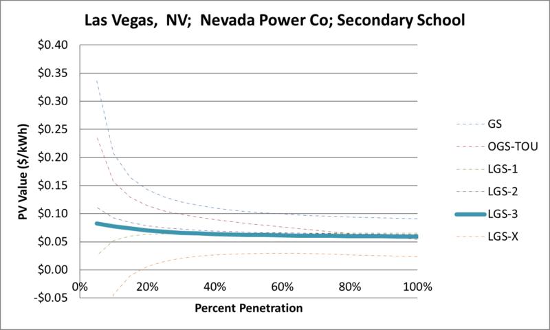 File:SVSecondarySchool Las Vegas NV Nevada Power Co.png