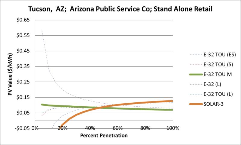 File:SVStandAloneRetail Tucson AZ Arizona Public Service Co.png