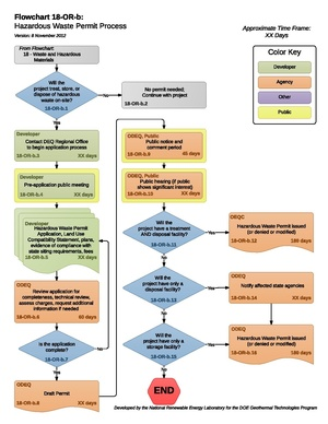 18ORBHazardousWastePermitProcess (1).pdf