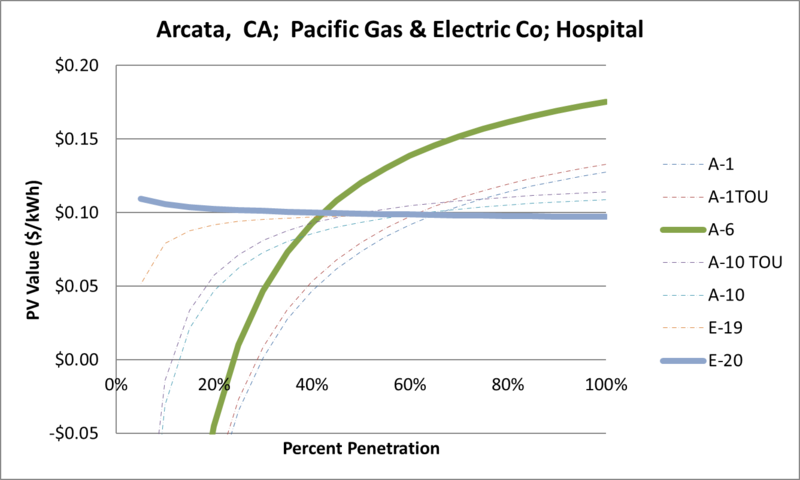 File:SVHospital Arcata CA Pacific Gas & Electric Co.png