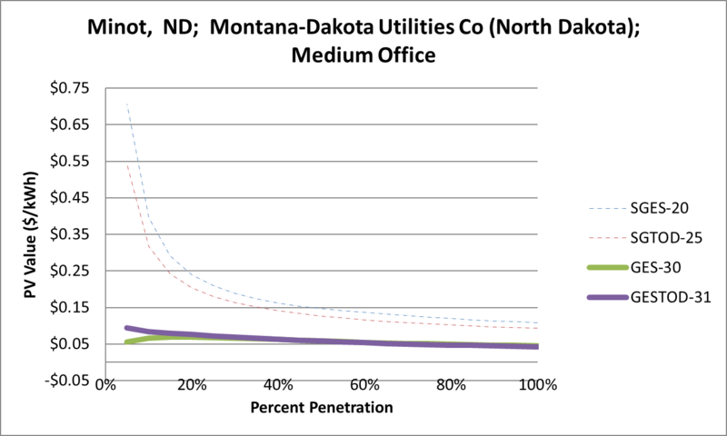 File:SVMediumOffice Minot ND Montana-Dakota Utilities Co (North Dakota).png
